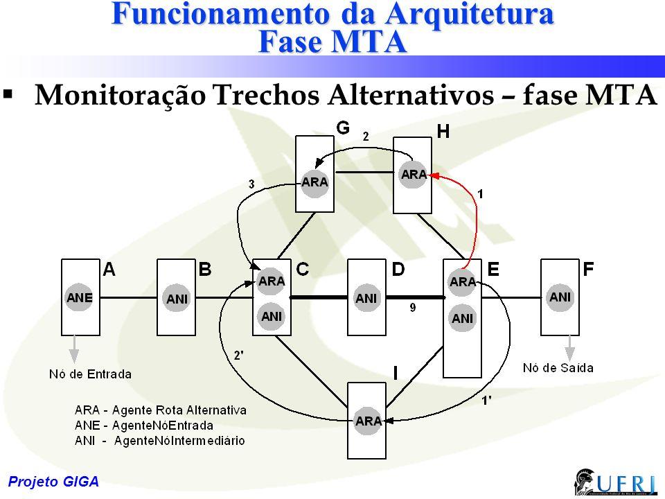 26 Projeto GIGA Funcionamento da Arquitetura Fase MTA  Monitoração Trechos Alternativos – fase MTA