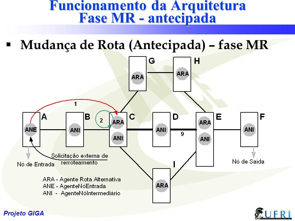 27 Projeto GIGA Funcionamento da Arquitetura Fase MR - antecipada  Mudança de Rota (Antecipada) – fase MR