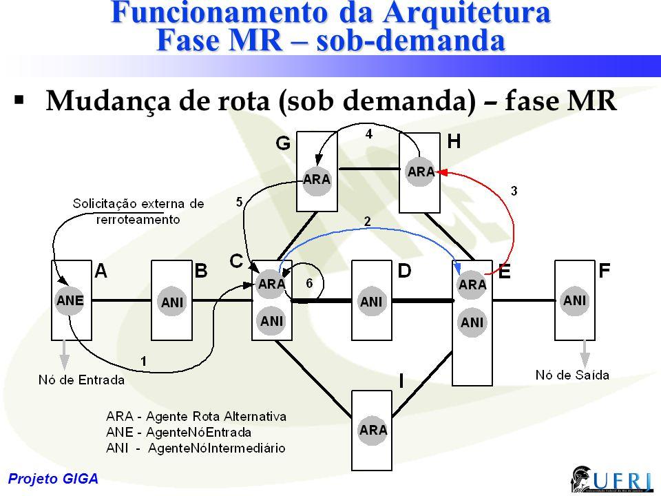 28 Projeto GIGA Funcionamento da Arquitetura Fase MR – sob-demanda  Mudança de rota (sob demanda) – fase MR