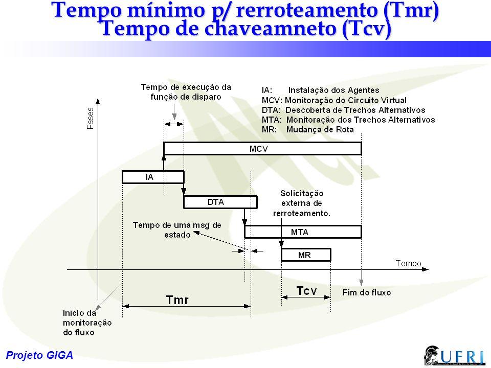 29 Projeto GIGA Tempo mínimo p/ rerroteamento (Tmr) Tempo de chaveamneto (Tcv)