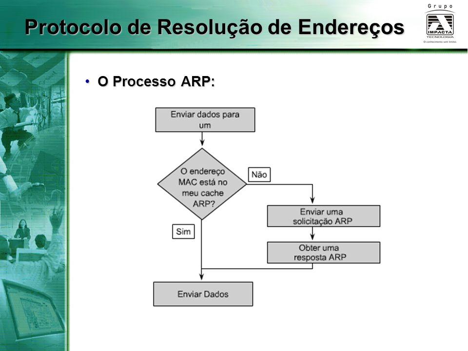 Protocolo de Resolução de Endereços O Processo ARP: O Processo ARP: