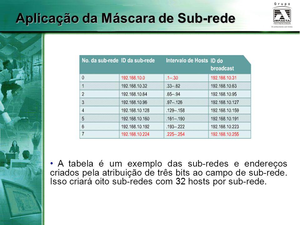 Aplicação da Máscara de Sub-rede A tabela é um exemplo das sub-redes e endereços criados pela atribuição de três bits ao campo de sub-rede.