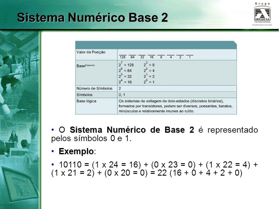 Sistema Numérico de Base 2 O Sistema Numérico de Base 2 é representado pelos símbolos 0 e 1. Exemplo Exemplo: 10110 = (1 x 24 = 16) + (0 x 23 = 0) + (