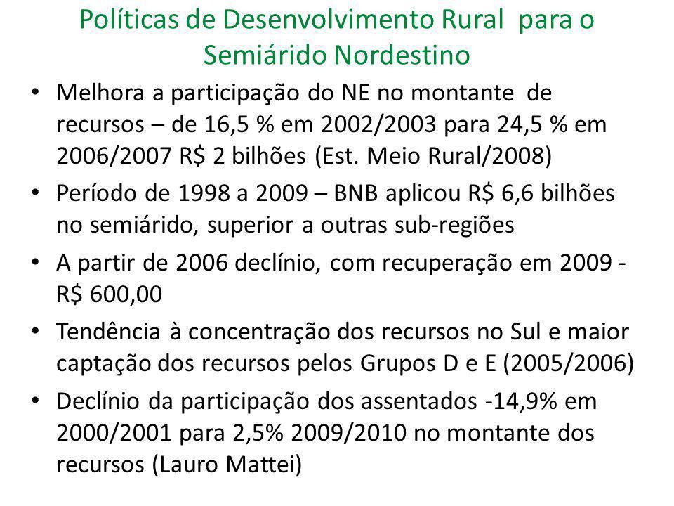 Políticas de Desenvolvimento Rural para o Semiárido Nordestino Garantia-Safra: garante a safra nos períodos de estiagem e de excesso de chuva, com no mínimo 50% de perda da produção esperada De 2002/2003 a 2010/2011 – participação crescente dos municípios e agricultores: de 177.839 a 737.920 mil agricultores e de 333 a 990 municípios Safra 2010/2011 721.351 mil agricultores foram beneficiados: 51% homens e 49% mulheres e 50% mulheres chefes de família e 49% de homens chefes de família Aporte dos agricultores – R$ 4 milhões