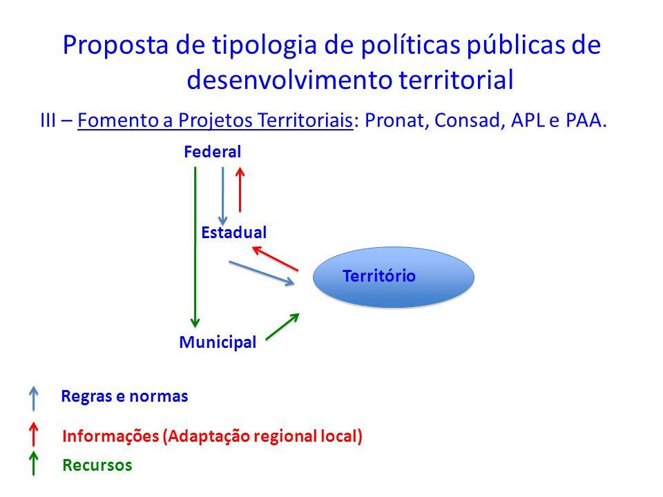 Proposta de tipologia de políticas públicas de desenvolvimento territorial III – Fomento a Projetos Territoriais: Pronat, Consad, APL e PAA. Federal E