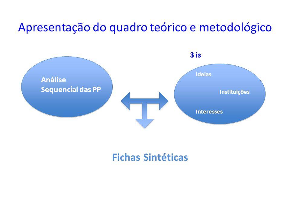 Apresentação do quadro teórico e metodológico Fichas Sintéticas Análise Sequencial das PP 3 is Ideias Interesses Instituições