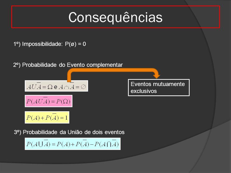 Consequências 1º) Impossibilidade: P(ø) = 0 2º) Probabilidade do Evento complementar Eventos mutuamente exclusivos 3º) Probabilidade da União de dois
