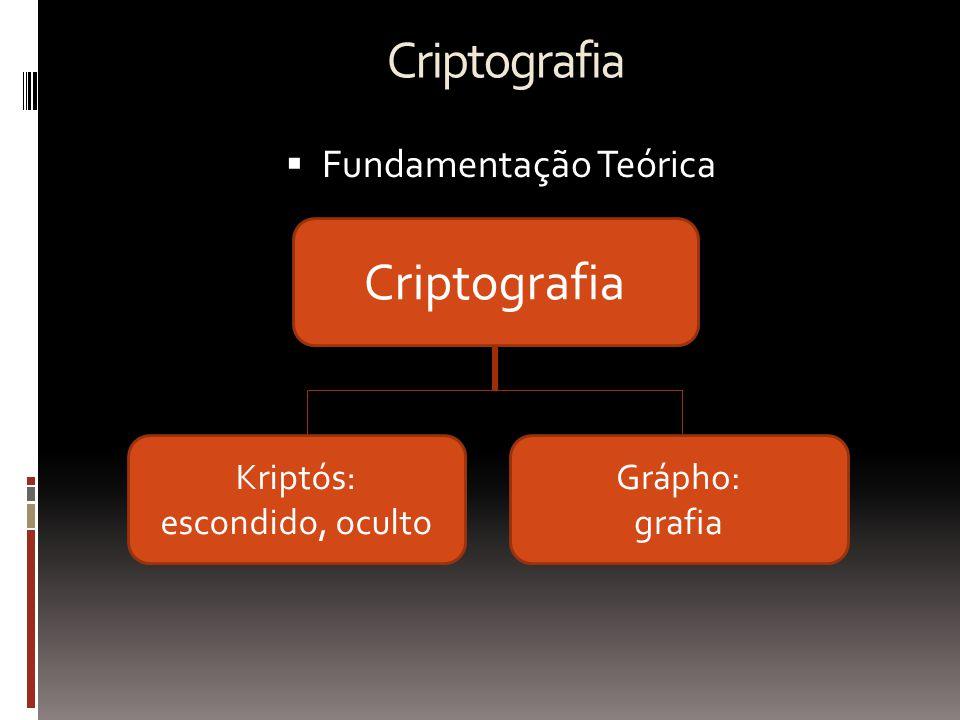 Criptografia  Fundamentação Teórica Criptografia Kriptós: escondido, oculto Grápho: grafia