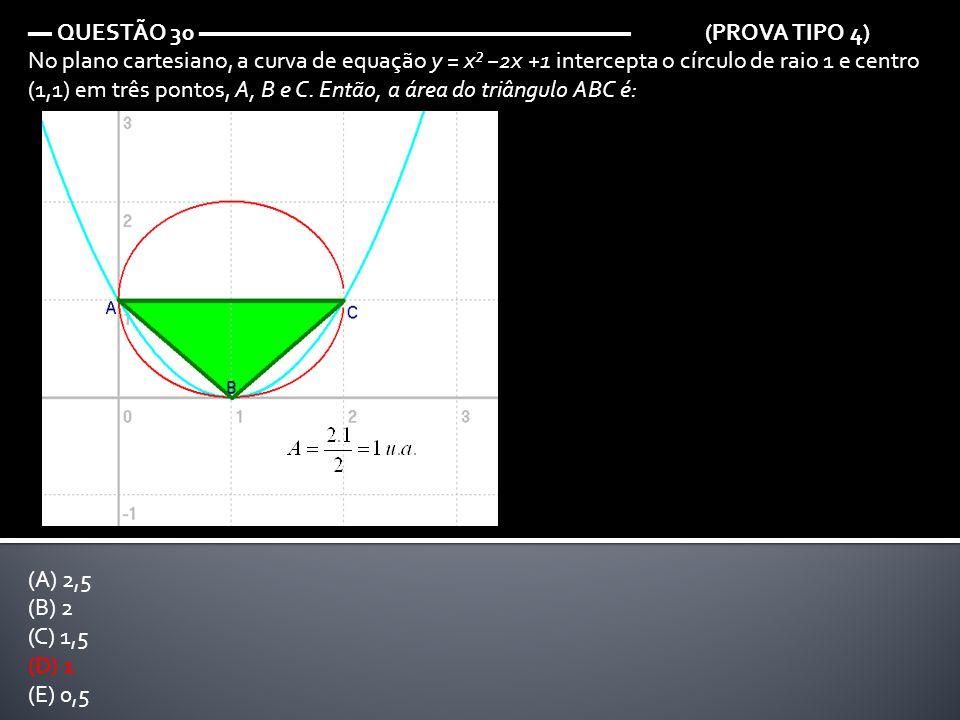 ▬ QUESTÃO 30 ▬▬▬▬▬▬▬▬▬▬▬▬▬▬▬▬▬▬ (PROVA TIPO 4) No plano cartesiano, a curva de equação y = x² −2x +1 intercepta o círculo de raio 1 e centro (1,1) em