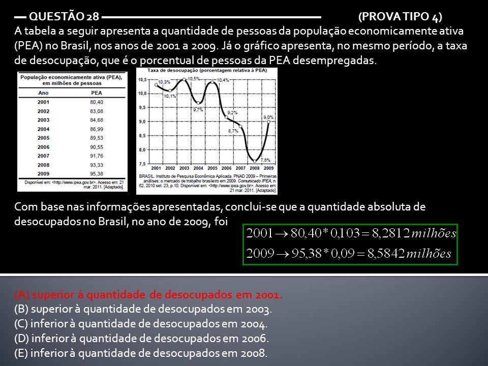 ▬ QUESTÃO 28 ▬▬▬▬▬▬▬▬▬▬▬▬▬▬▬▬▬▬ (PROVA TIPO 4) A tabela a seguir apresenta a quantidade de pessoas da população economicamente ativa (PEA) no Brasil,