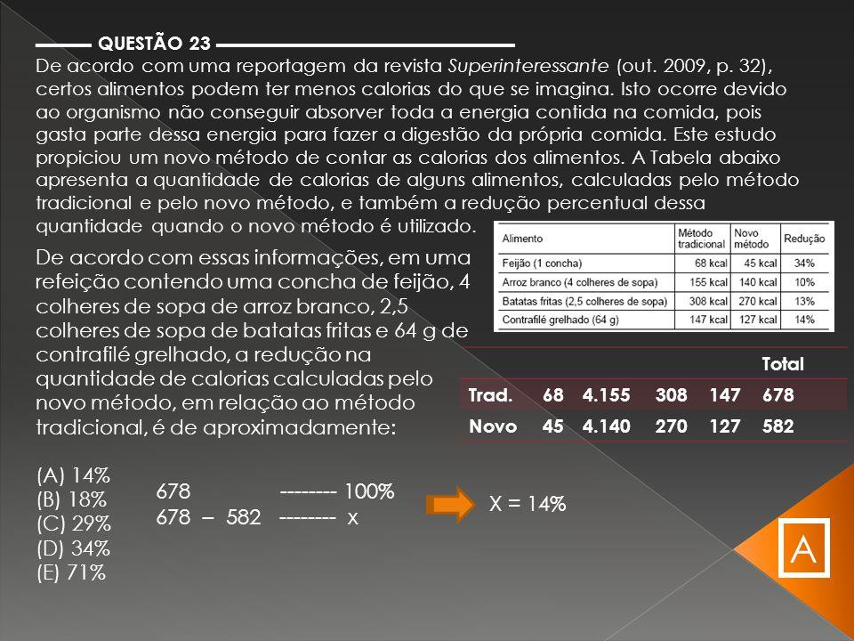 ▬▬▬ QUESTÃO 23 ▬▬▬▬▬▬▬▬▬▬▬▬▬▬▬▬ De acordo com uma reportagem da revista Superinteressante (out. 2009, p. 32), certos alimentos podem ter menos caloria