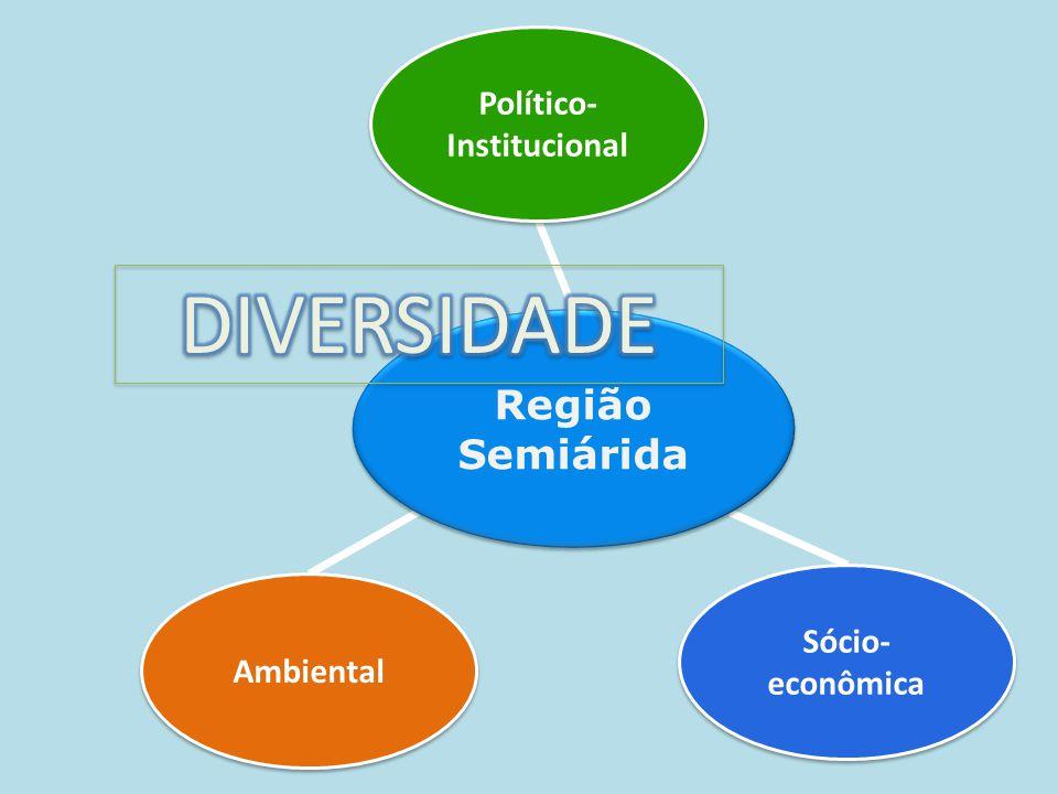 Político- Institucional Político- Institucional Ambiental Sócio- econômica Sócio- econômica Região Semiárida Região Semiárida
