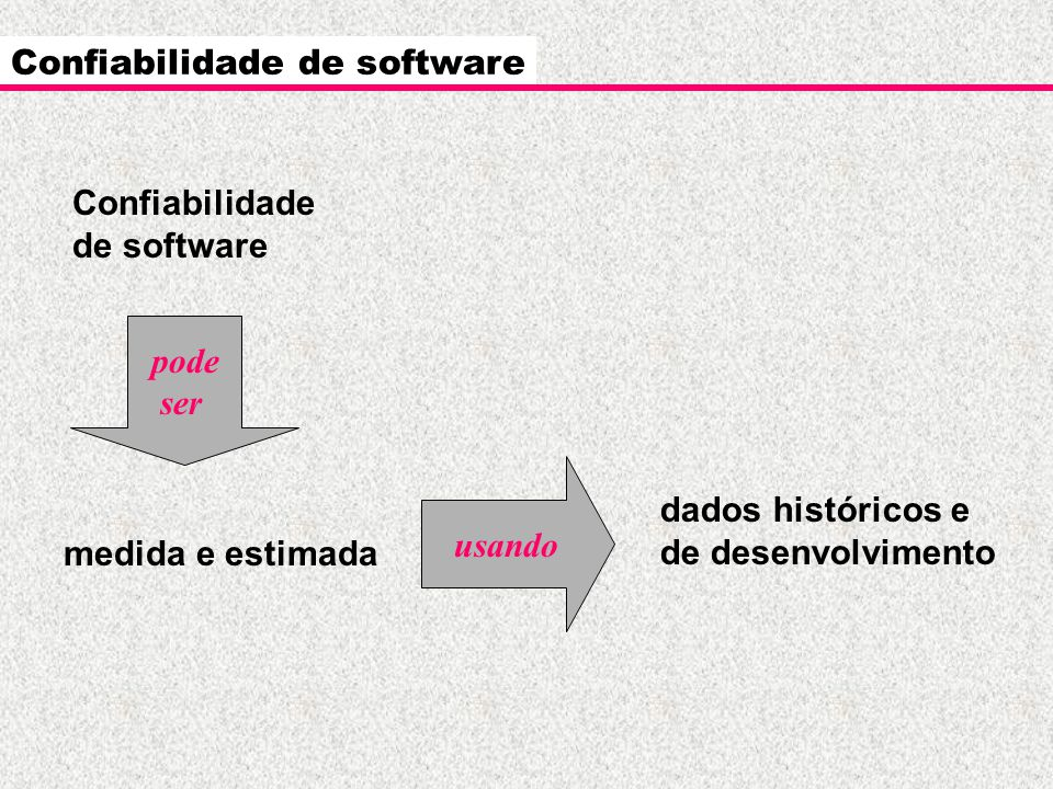 usando Confiabilidade de software Confiabilidade de software medida e estimada dados históricos e de desenvolvimento pode ser