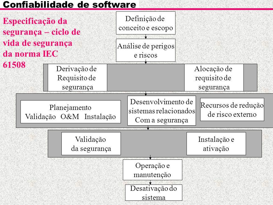 Confiabilidade de software Especificação da segurança – ciclo de vida de segurança da norma IEC 61508 Planejamento Validação O&M Instalação Definição