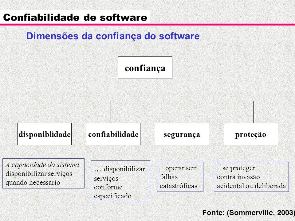 Confiabilidade de software Dimensões da confiança do software confiança disponiblidadeconfiabilidadesegurançaproteção Fonte: (Sommerville, 2003) A cap