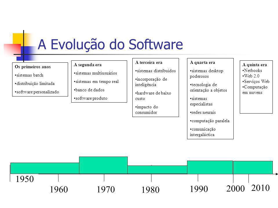 A Evolução do Software Os primeiros anos sistemas batch distribuição limitada software personalizado A segunda era sistemas multiusuários sistemas em