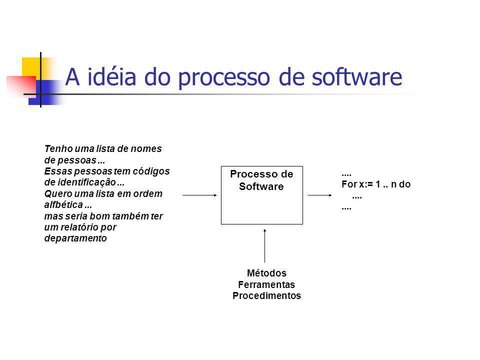 A idéia do processo de software Processo de Software Tenho uma lista de nomes de pessoas... Essas pessoas tem códigos de identificação... Quero uma li