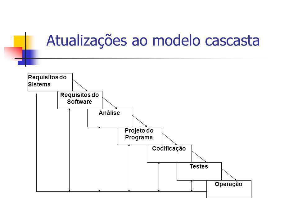 Requisitos do Sistema Requisitos do Software Análise Projeto do Programa Codificação Testes Operação Atualizações ao modelo cascasta
