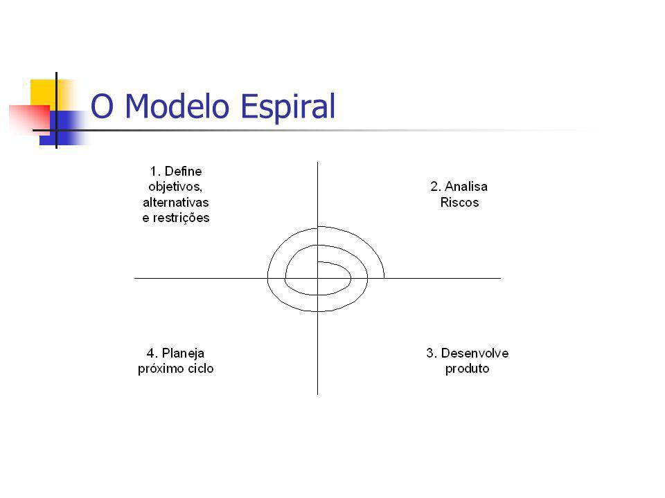 O Modelo Espiral
