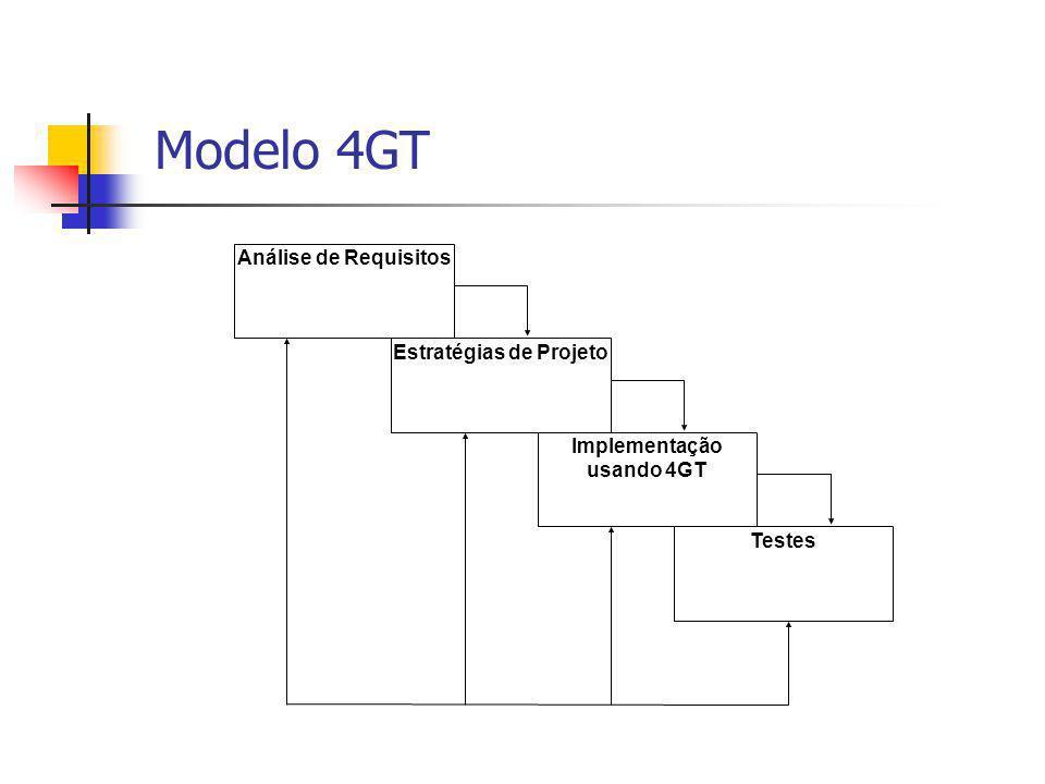 Análise de Requisitos Estratégias de Projeto Implementação usando 4GT Testes Modelo 4GT