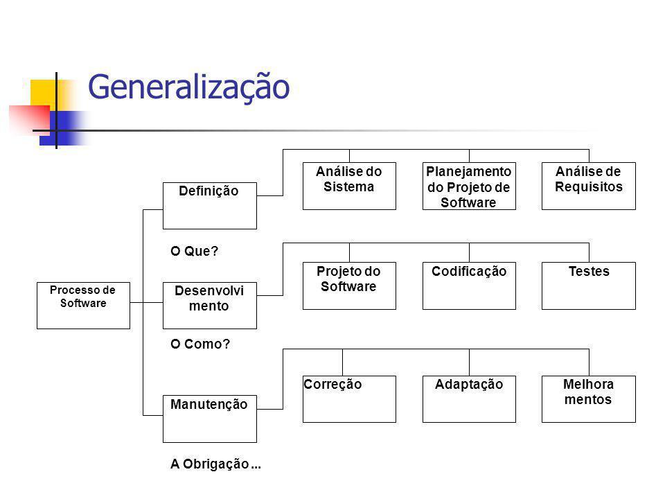 Generalização Análise do Sistema Definição Análise de Requisitos Planejamento do Projeto de Software Processo de Software Desenvolvi mento Manutenção