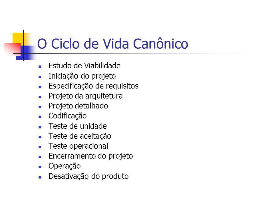 O Ciclo de Vida Canônico Estudo de Viabilidade Iniciação do projeto Especificação de requisitos Projeto da arquitetura Projeto detalhado Codificação T