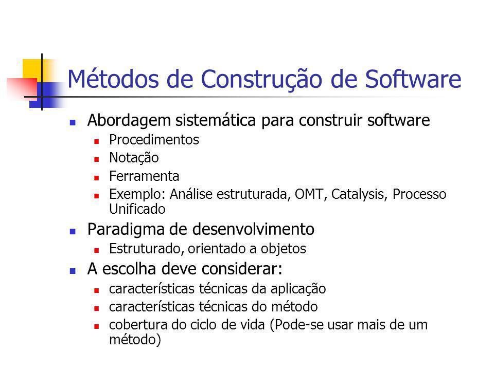 Métodos de Construção de Software Abordagem sistemática para construir software Procedimentos Notação Ferramenta Exemplo: Análise estruturada, OMT, Ca