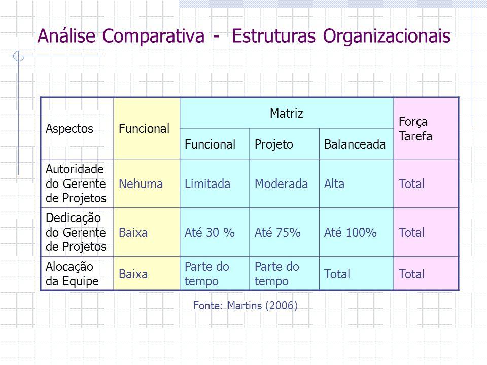 Análise Comparativa - Estruturas Organizacionais AspectosFuncional Matriz Força Tarefa FuncionalProjetoBalanceada Autoridade do Gerente de Projetos Ne