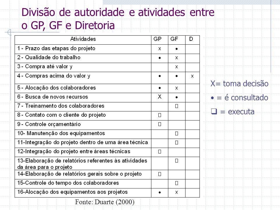 Divisão de autoridade e atividades entre o GP, GF e Diretoria X= toma decisão = é consultado  = executa Fonte: Duarte (2000)