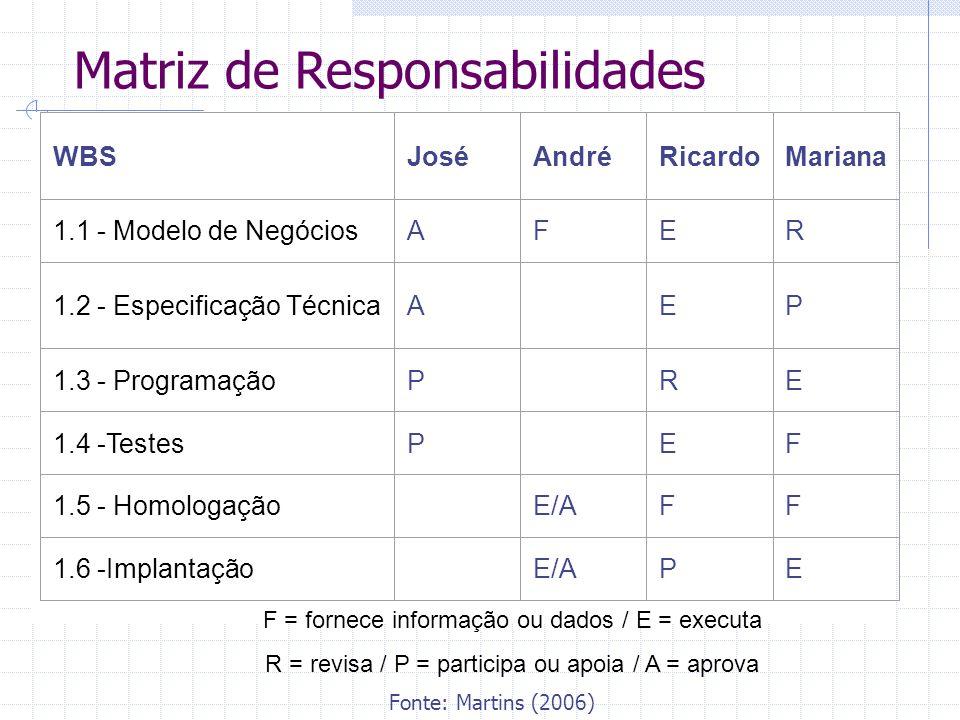 Matriz de Responsabilidades WBSJoséAndréRicardoMariana 1.1 - Modelo de NegóciosAFER 1.2 - Especificação TécnicaA EP 1.3 - ProgramaçãoP RE 1.4 -TestesP