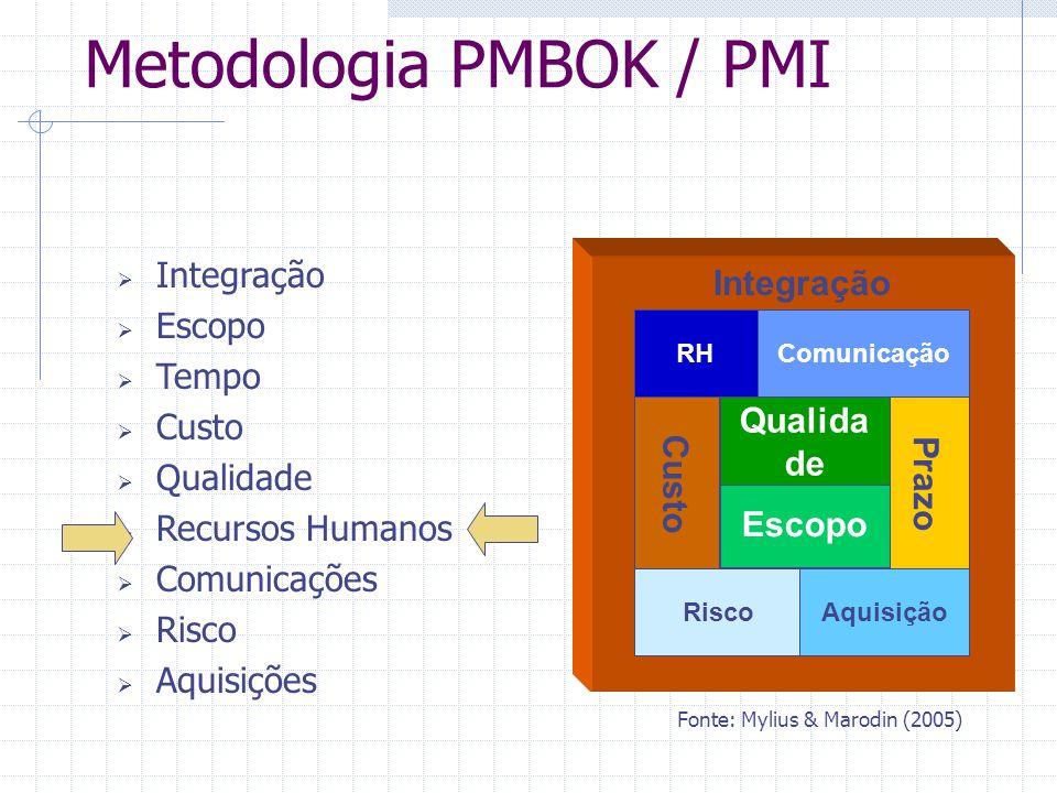 Integração  Escopo  Tempo  Custo  Qualidade  Recursos Humanos  Comunicações  Risco  Aquisições Metodologia PMBOK / PMI Integração CustoPrazo