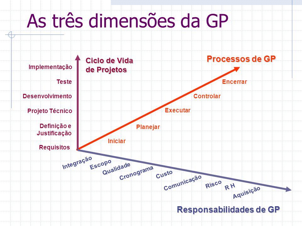 As três dimensões da GP Encerrar Controlar Executar Planejar Iniciar Aquisição R H Risco Comunicação Custo Cronograma Escopo Qualidade Integração Impl