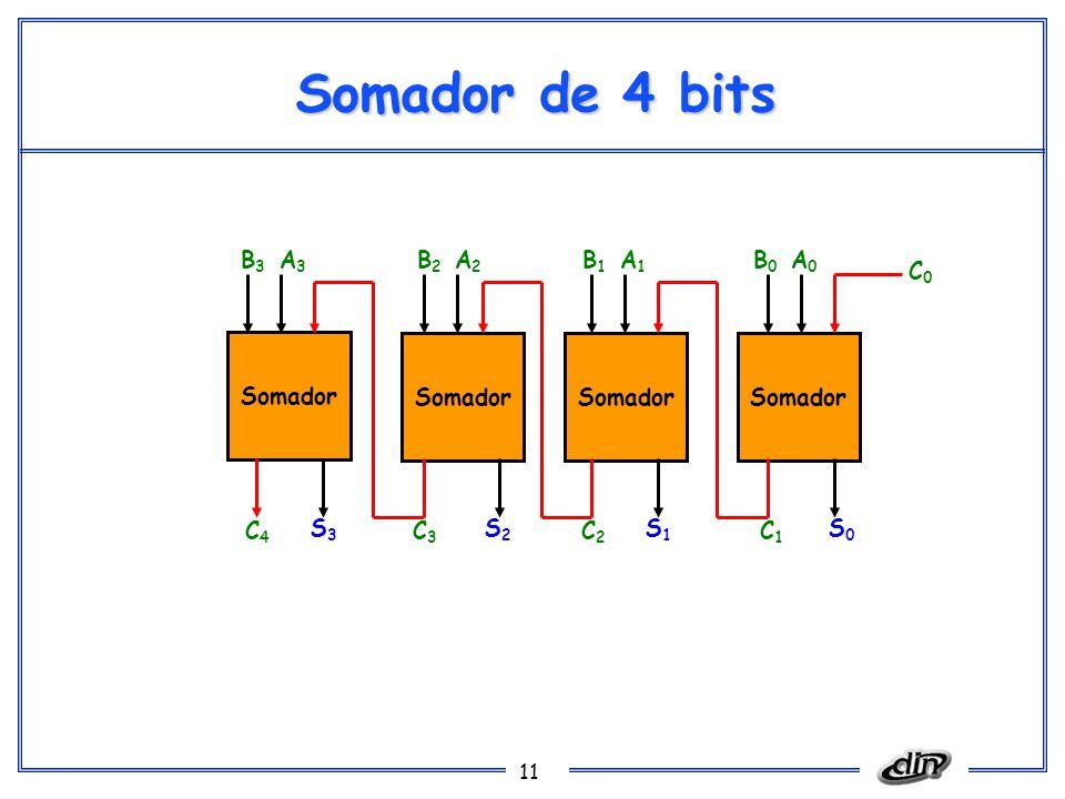 11 Somador de 4 bits Somador S0S0 S1S1 S2S2 S3S3 C1C1 C2C2 C3C3 C4C4 C0C0 A0A0 B0B0 A1A1 B1B1 A2A2 B2B2 A3A3 B3B3