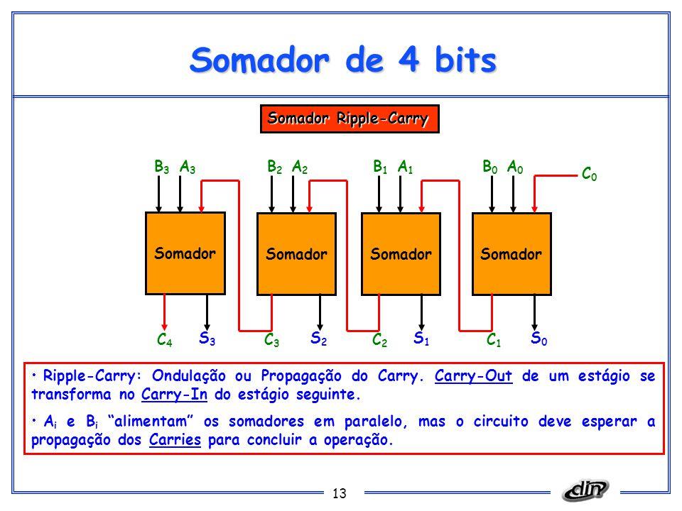 13 Somador de 4 bits Somador S0S0 S1S1 S2S2 S3S3 C1C1 C2C2 C3C3 C4C4 C0C0 A0A0 B0B0 A1A1 B1B1 A2A2 B2B2 A3A3 B3B3 Somador Ripple-Carry Ripple-Carry: Ondulação ou Propagação do Carry.