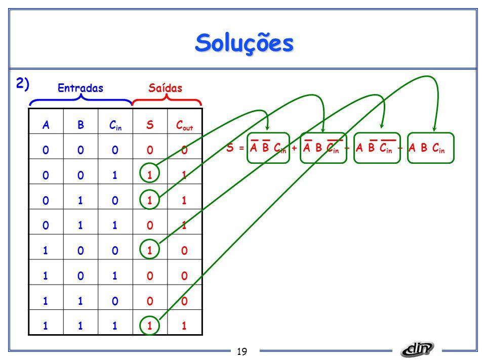 19 Soluções ABC in SC out 00000 00111 01011 01101 10010 10100 11000 11111 EntradasSaídas S = A B C in + A B C in + A B C in + A B C in 2)