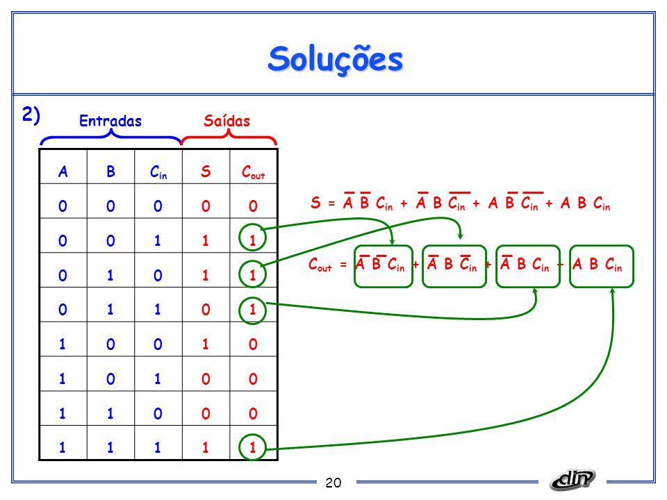 20 Soluções ABC in SC out 00000 00111 01011 01101 10010 10100 11000 11111 EntradasSaídas S = A B C in + A B C in + A B C in + A B C in C out = A B C i