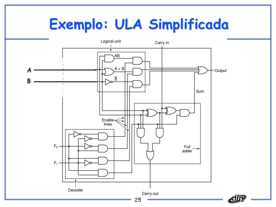 25 Exemplo: ULA Simplificada A B