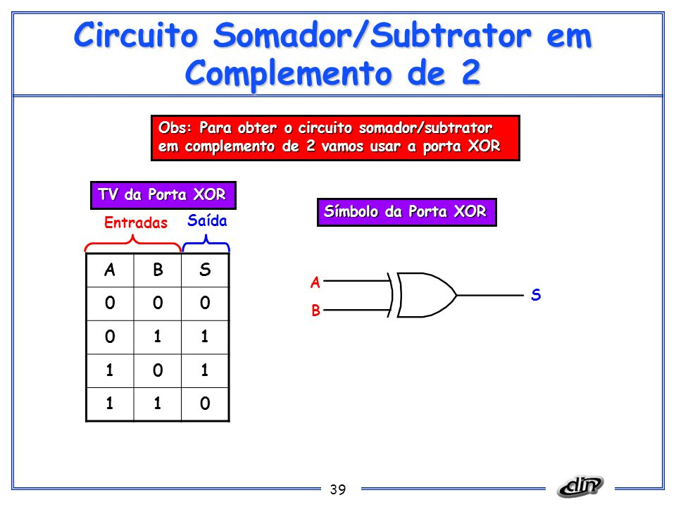 39 Circuito Somador/Subtrator em Complemento de 2 ABS 000 011 101 110 Entradas Saída Símbolo da Porta XOR TV da Porta XOR A B S Obs: Para obter o circuito somador/subtrator em complemento de 2 vamos usar a porta XOR
