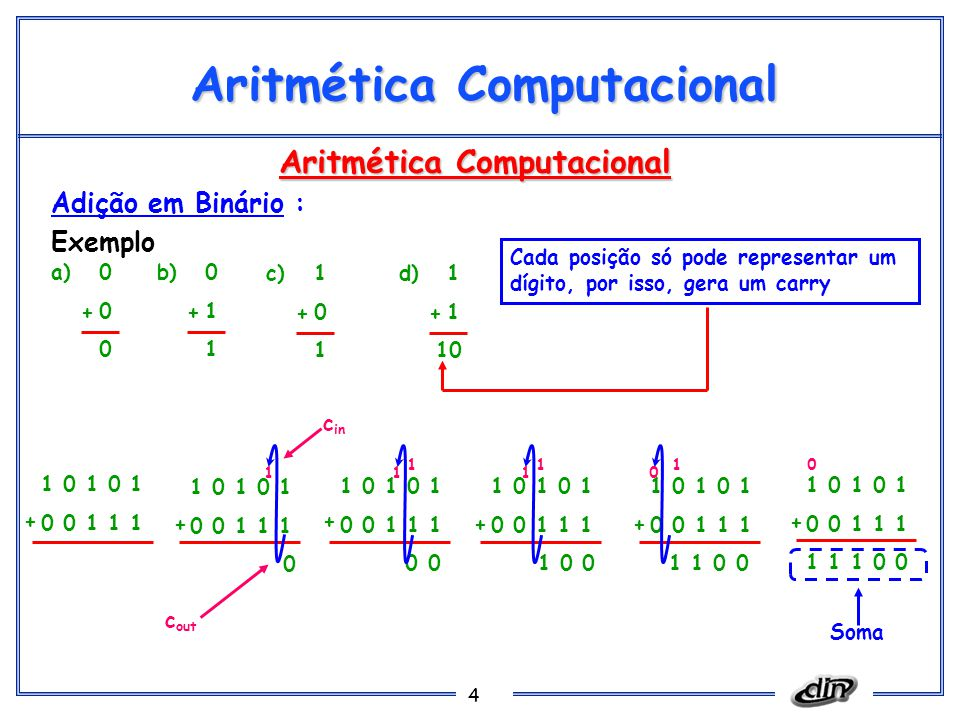 4 Aritmética Computacional Adição em Binário : Exemplo Cada posição só pode representar um dígito, por isso, gera um carry a)0 0 + b)0 1 + c)1 0 1 + d)1 1 10 + 1 0 1 0 1 0 0 1 1 1 + 1 0 1 0 1 0 0 1 1 1 0 + 1 0 1 0 1 0 0 1 1 1 0 0 + 1 0 1 0 1 0 0 1 1 1 1 0 0 + 1 0 1 0 1 0 0 1 1 1 1 1 0 0 + 1 0 1 0 1 0 0 1 1 1 1 1 1 0 0 + 111 111 0 0 c in c out Soma
