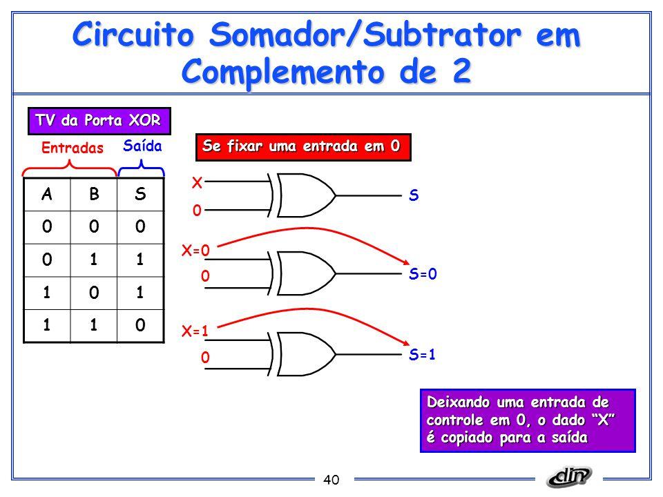 40 Circuito Somador/Subtrator em Complemento de 2 ABS 000 011 101 110 Entradas Saída TV da Porta XOR X 0 S Se fixar uma entrada em 0 X=0 0 S=0 X=1 0 S