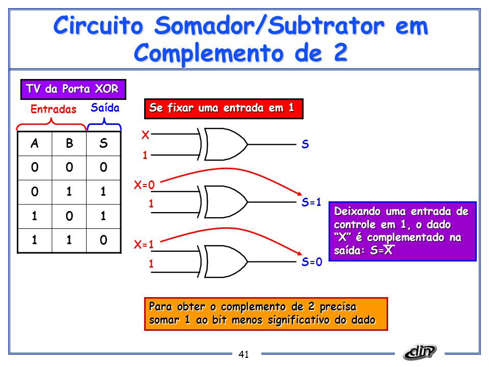 41 Circuito Somador/Subtrator em Complemento de 2 ABS 000 011 101 110 Entradas Saída TV da Porta XOR X 1 S Se fixar uma entrada em 1 X=0 1 S=1 X=1 1 S=0 Deixando uma entrada de controle em 1, o dado X é complementado na saída: S=X Para obter o complemento de 2 precisa somar 1 ao bit menos significativo do dado