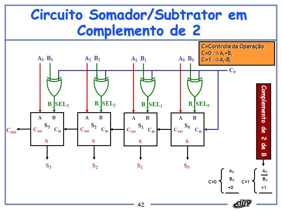 42 Circuito Somador/Subtrator em Complemento de 2 C=Controle da Operação C=0  A i +B i C=1  A i -B i C in AB S C out AB S C in C out S0S0 S1S1 A1A1