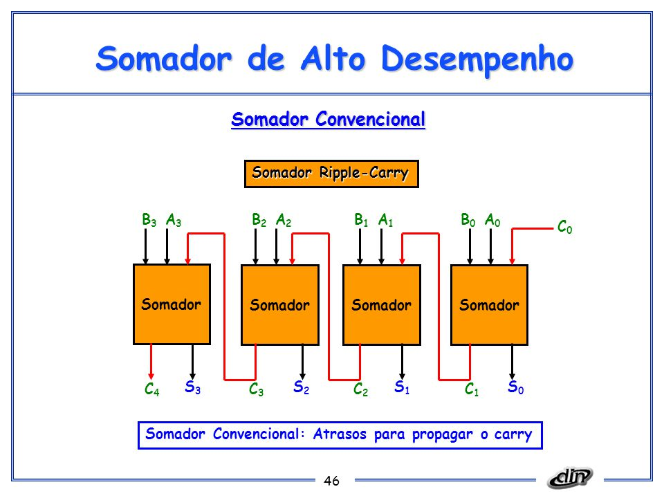 46 Somador de Alto Desempenho Somador S0S0 S1S1 S2S2 S3S3 C1C1 C2C2 C3C3 C4C4 C0C0 A0A0 B0B0 A1A1 B1B1 A2A2 B2B2 A3A3 B3B3 Somador Ripple-Carry Somador Convencional: Atrasos para propagar o carry Somador Convencional