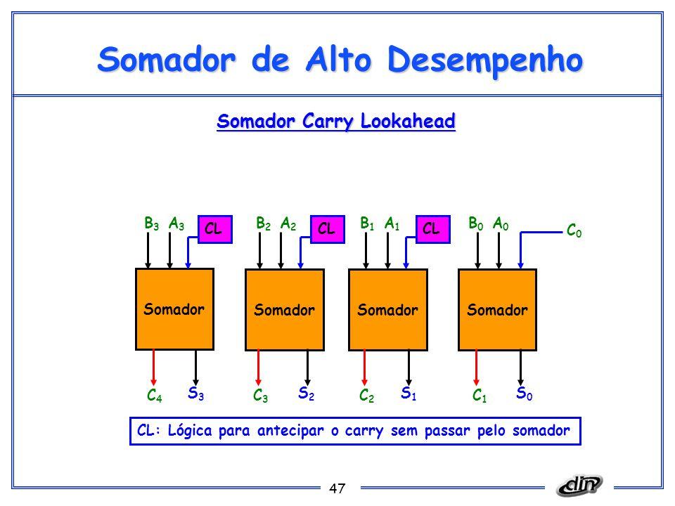 47 Somador de Alto Desempenho Somador S0S0 S1S1 S2S2 S3S3 C1C1 C2C2 C3C3 C4C4 C0C0 A0A0 B0B0 A1A1 B1B1 A2A2 B2B2 A3A3 B3B3 CL: Lógica para antecipar o carry sem passar pelo somador Somador Carry Lookahead CL