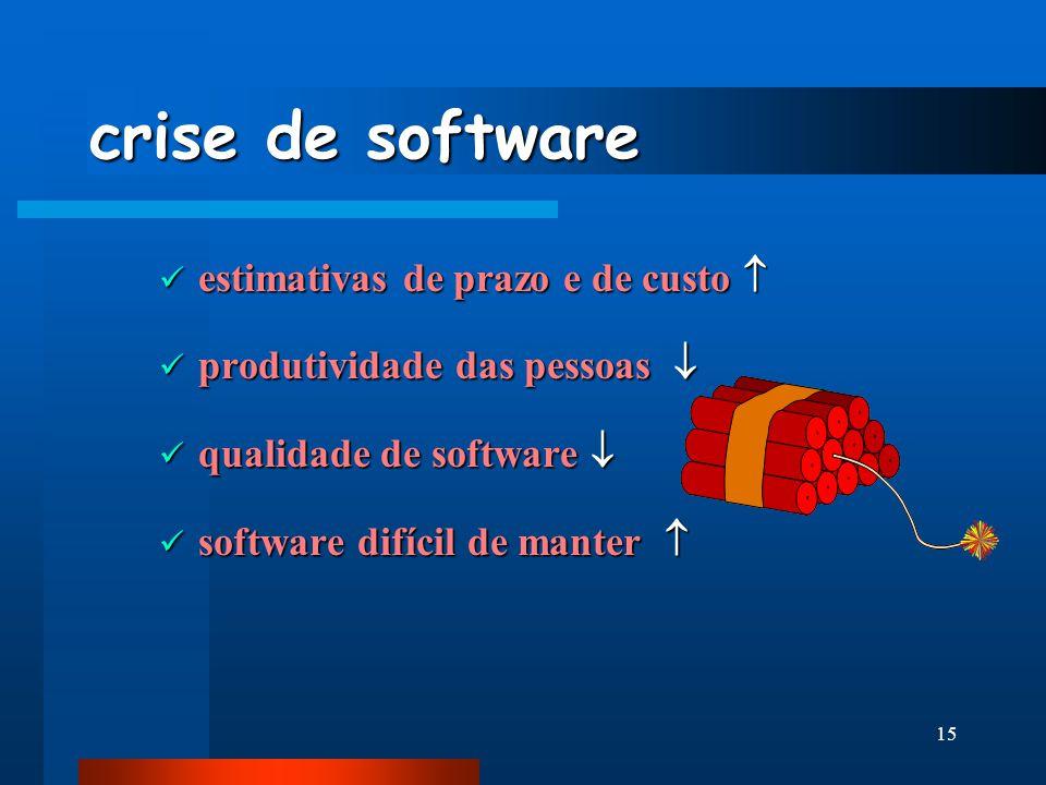 14 crise de software A qualidade de software às vezes é menos que adequada 3- A qualidade de software às vezes é menos que adequada Só recentemente co