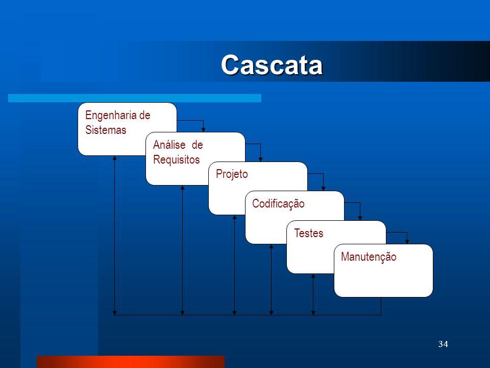33 Ciclo de Vida Clássico (Cascata)  modelo mais antigo e o mais amplamente usado da engenharia de software  modelado em função do ciclo da engenhar