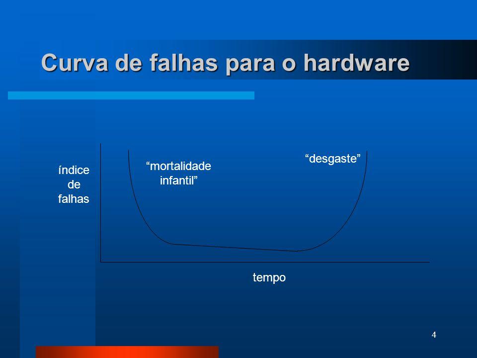 3 Características do Software 1- desenvolvido ou projetado por engenharia, não manufaturado no sentido clássico 2- não se desgasta mas se deteriora 3-