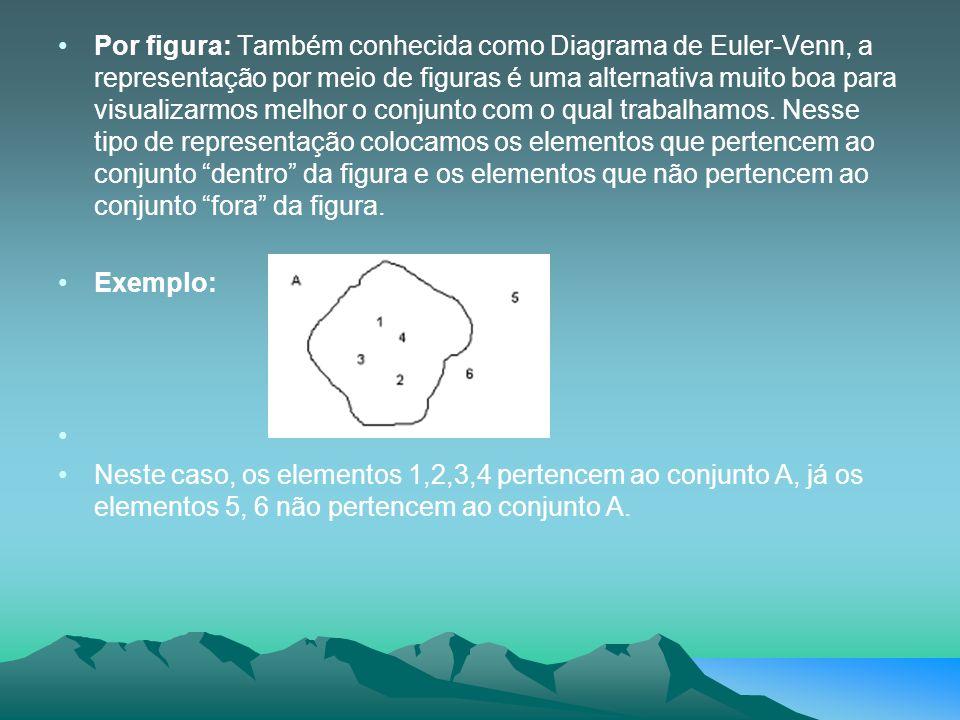 Por figura: Também conhecida como Diagrama de Euler-Venn, a representação por meio de figuras é uma alternativa muito boa para visualizarmos melhor o