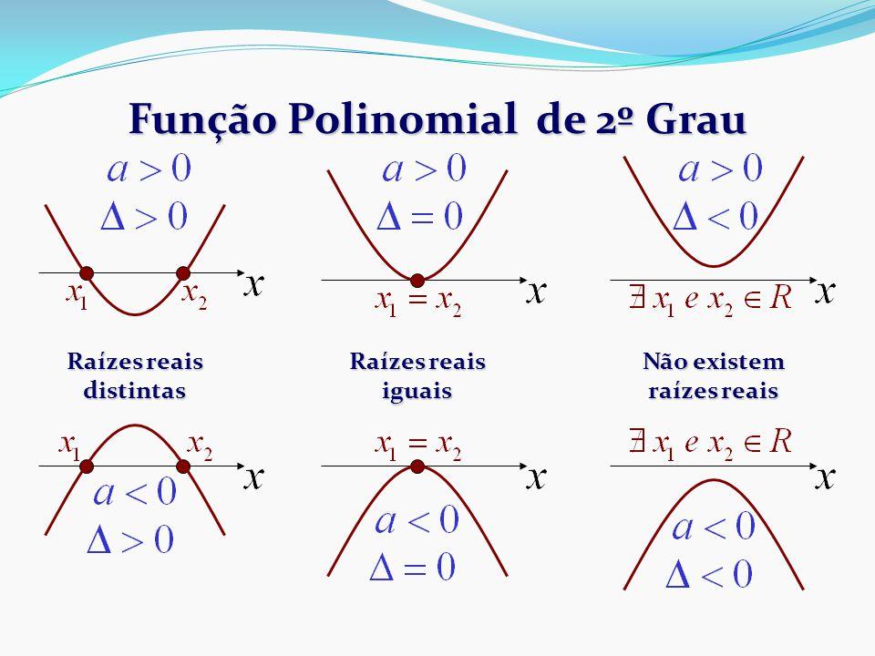 Função Polinomial de 2º Grau Raízes reais distintas Raízes reais iguais Não existem raízes reais