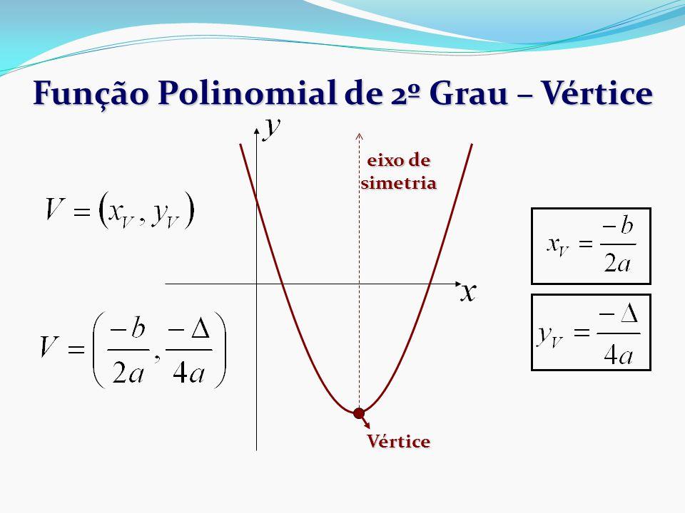 Função Polinomial de 2º Grau – Vértice Vértice eixo de simetria